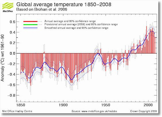 Met Office Global Average Temperature Series