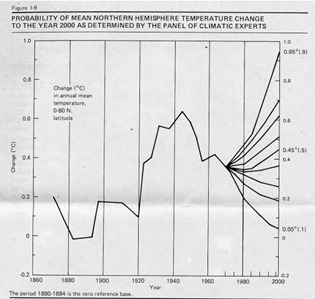 1976 Diagram showing probable mean northern hemisphere temperature change to the year 2000 as determined by the panel of climate experts